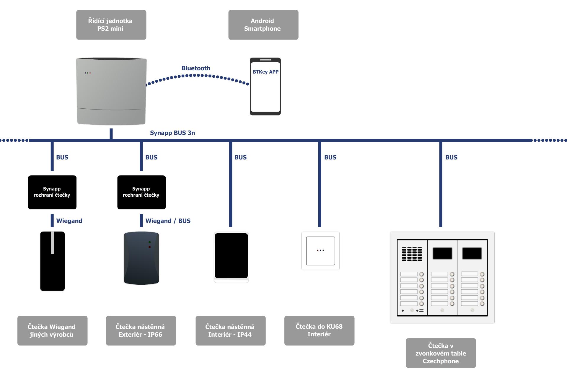 Možnosti propojení řídící jednotky PS2.5 (Box)