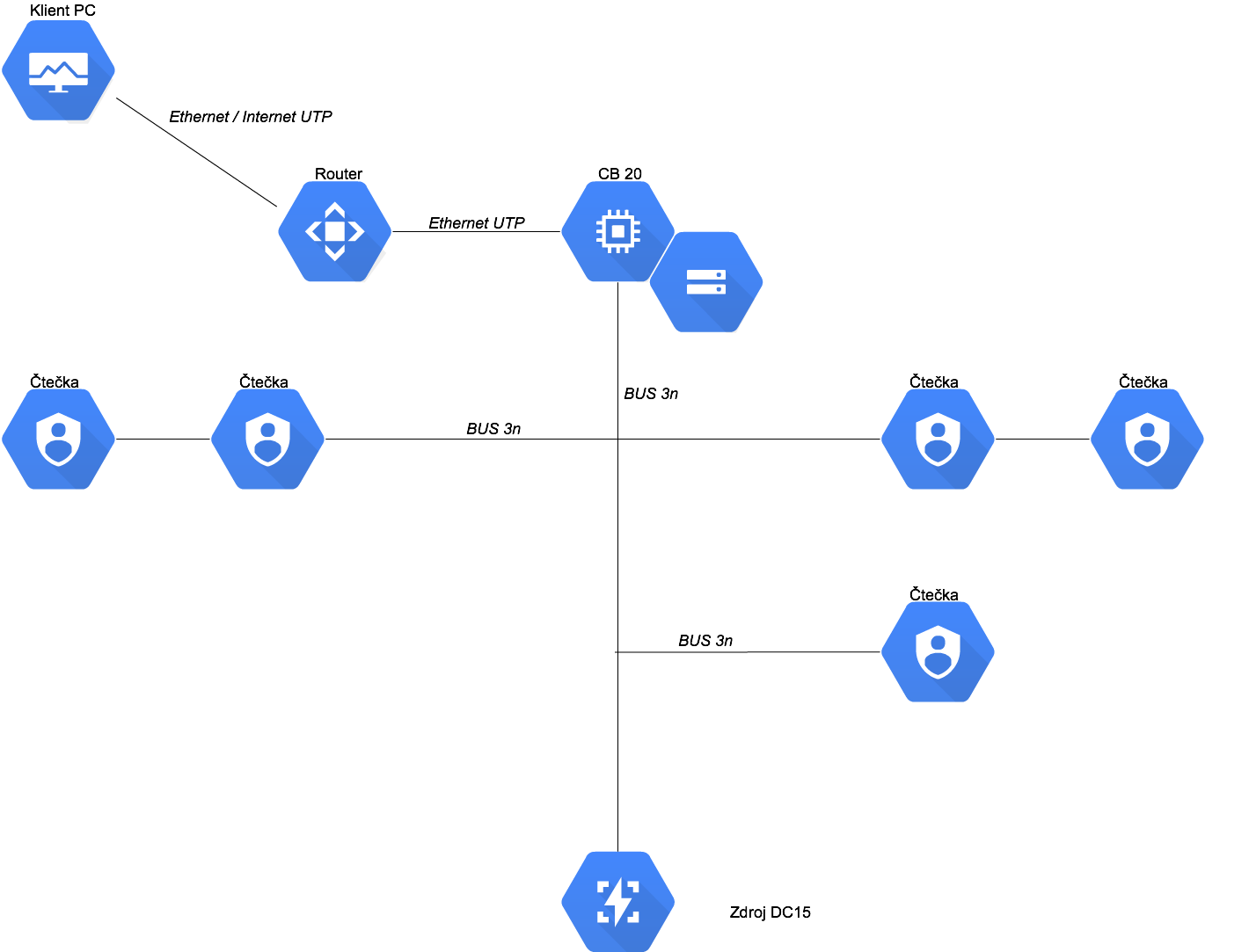 Blokové schéma Synapp 1